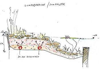 Schnitt-Zeichnung Sumpffilter