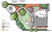 Garten 1.200 qm - Planung